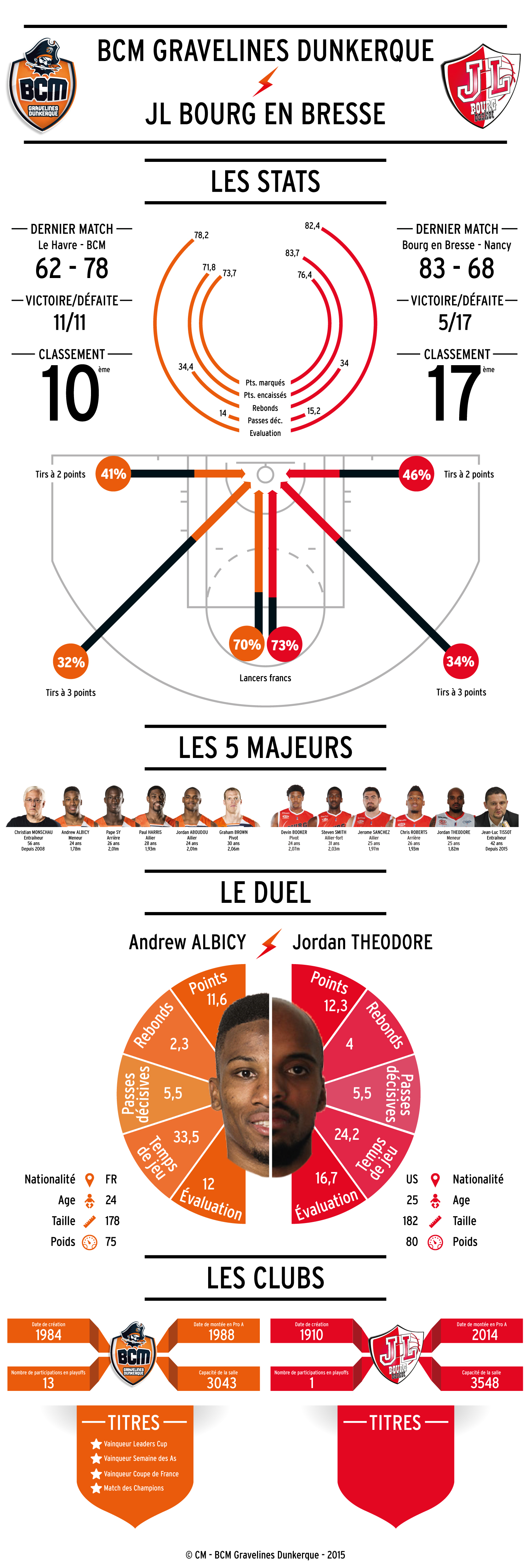 150307_INFOGRAPHIE_BOURG